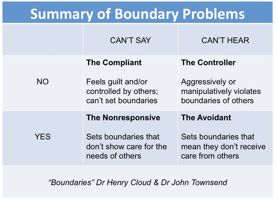 Boundary Problems Chart